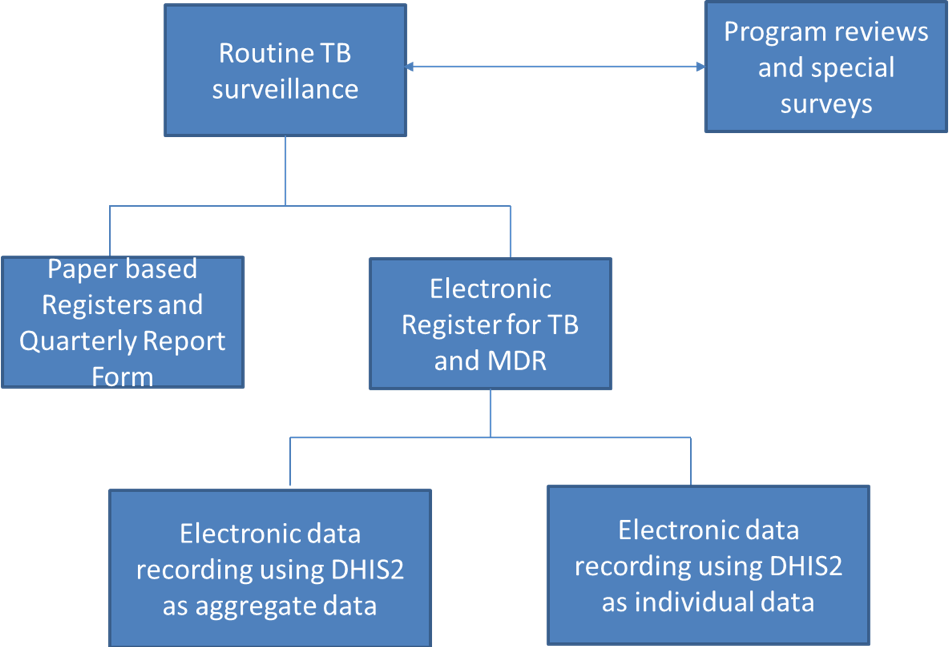 Rwanda TB data collection channel